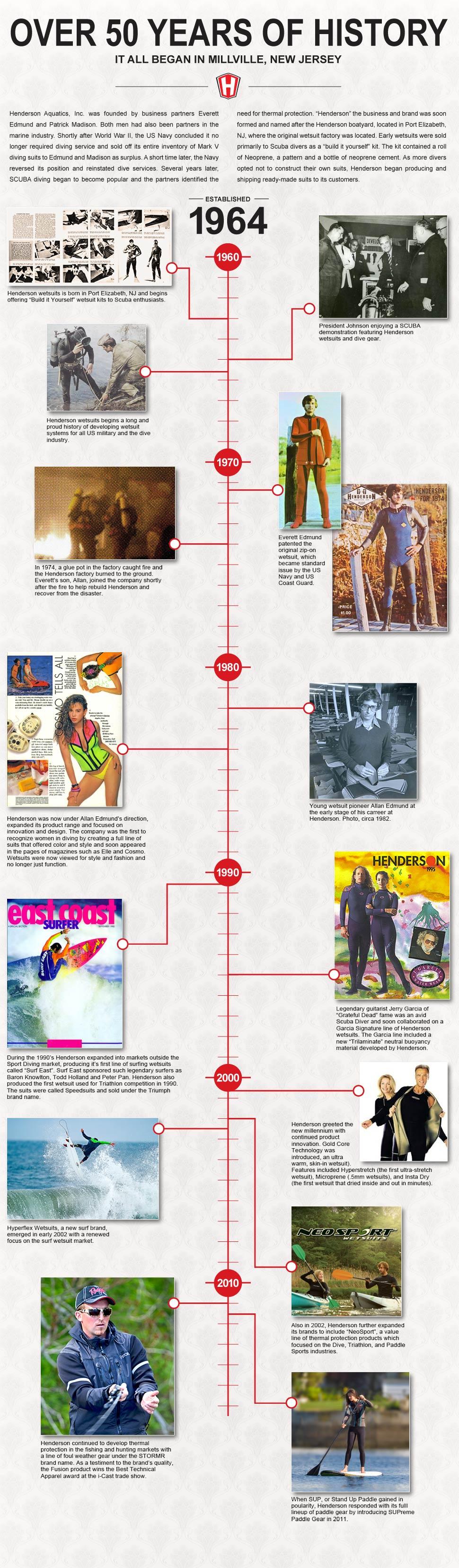 HSG_History_Timeline